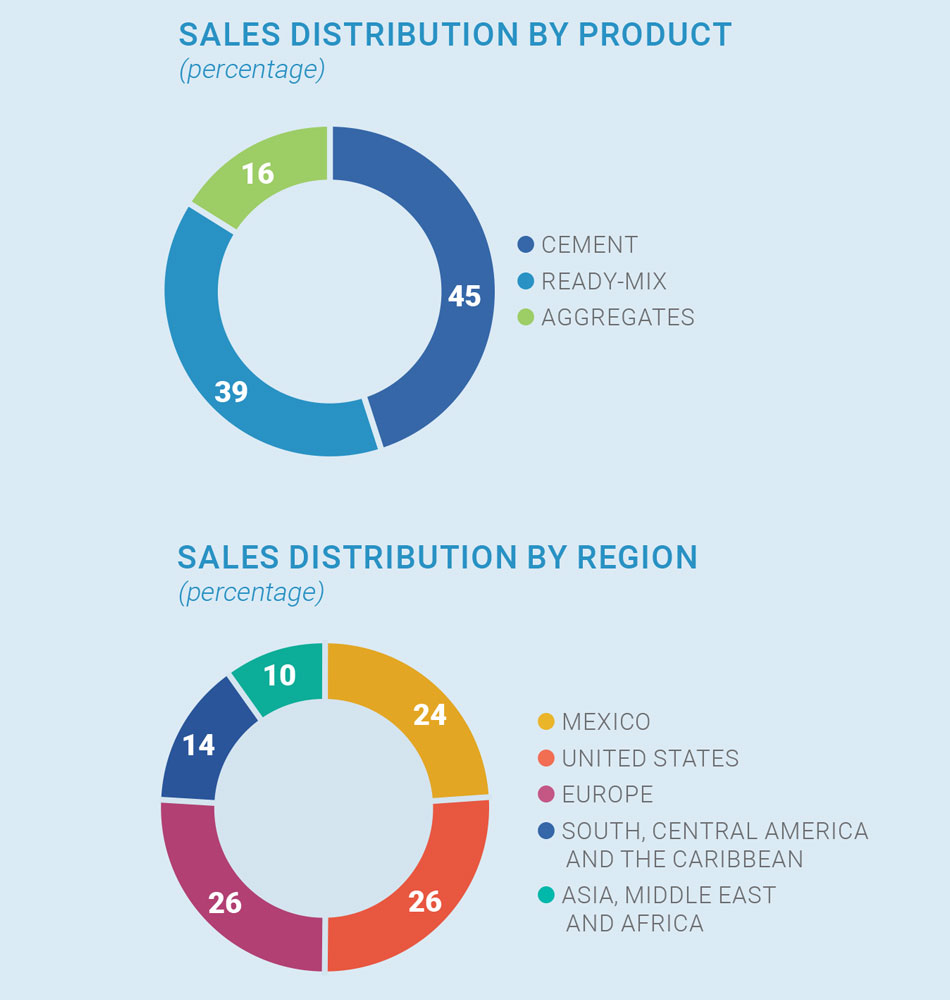 Graphic. Sales distribution by product