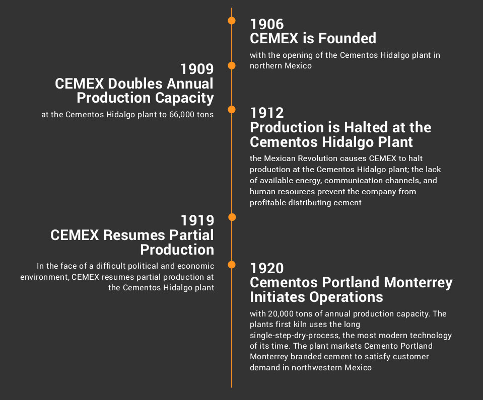 Timeline diagram about Our History, 1906 to 1920