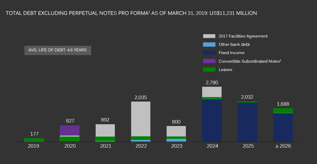 Graphic. Total debt excluding perpetual notes pro forma