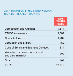 Figure. Table about Ethics-related training sessions in 2017.