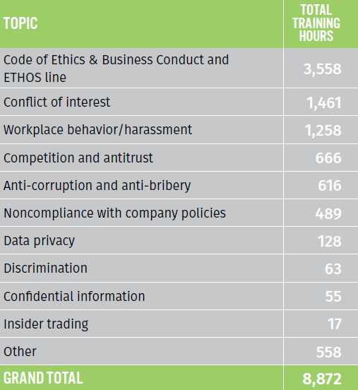 Figure. Table about Ethics-related training sessions in 2016.