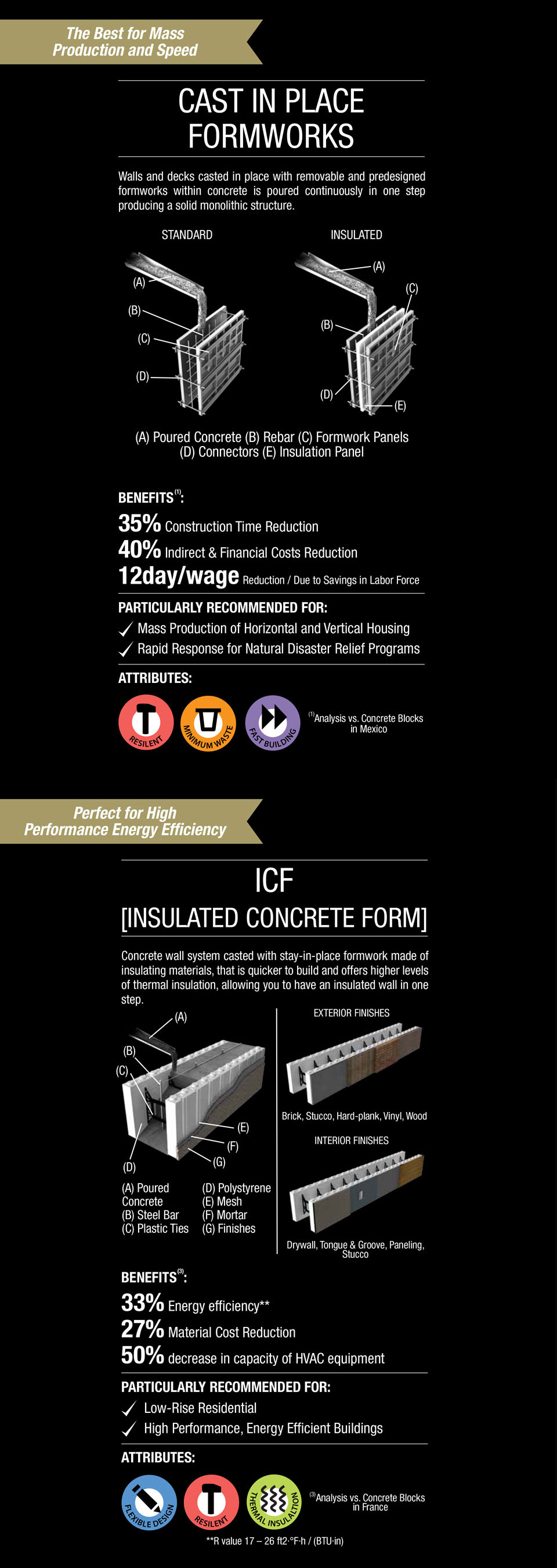 An image that describes the benefits and attributes of the cast and of the insulated concrete form.