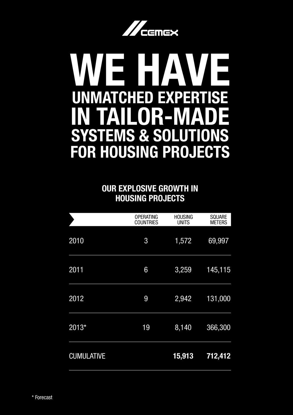 An image showing some statistics regarding the personalized projects throughout the years.