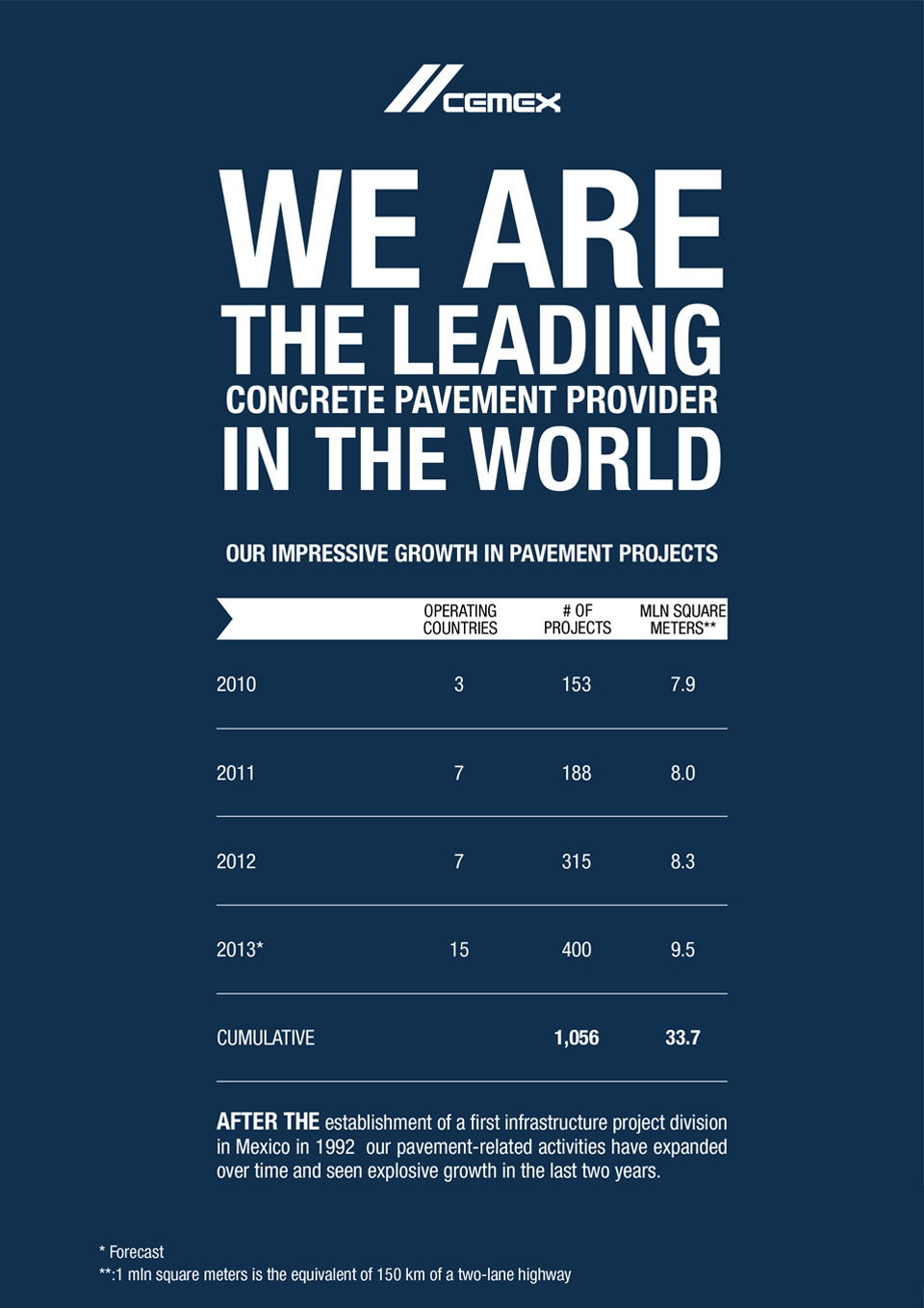 the image shows CEMEX's statistics about their growth in pavement projects in recent years
