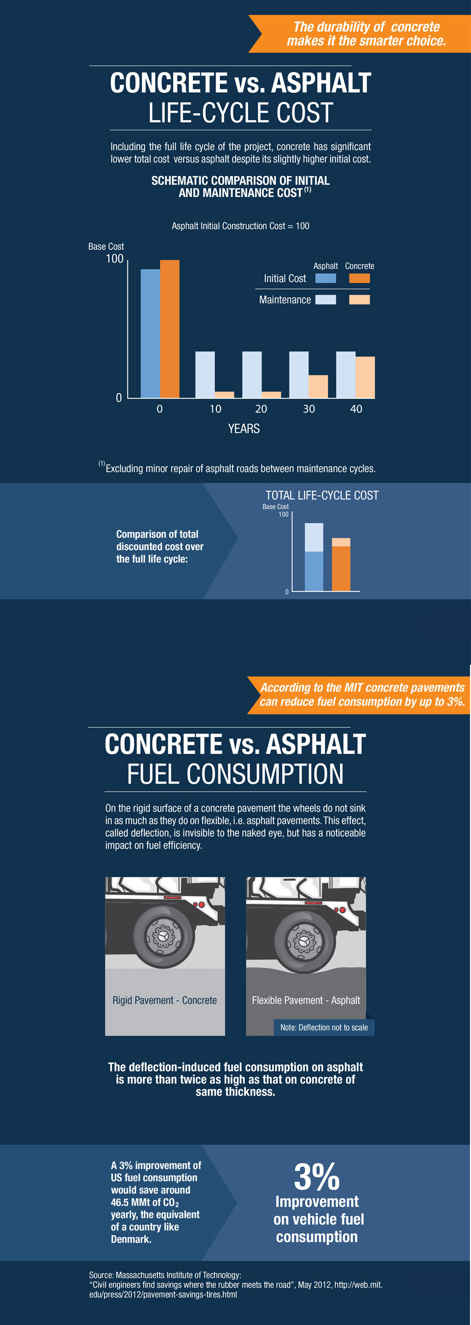 the image shows a comparison between concrete and asphalt