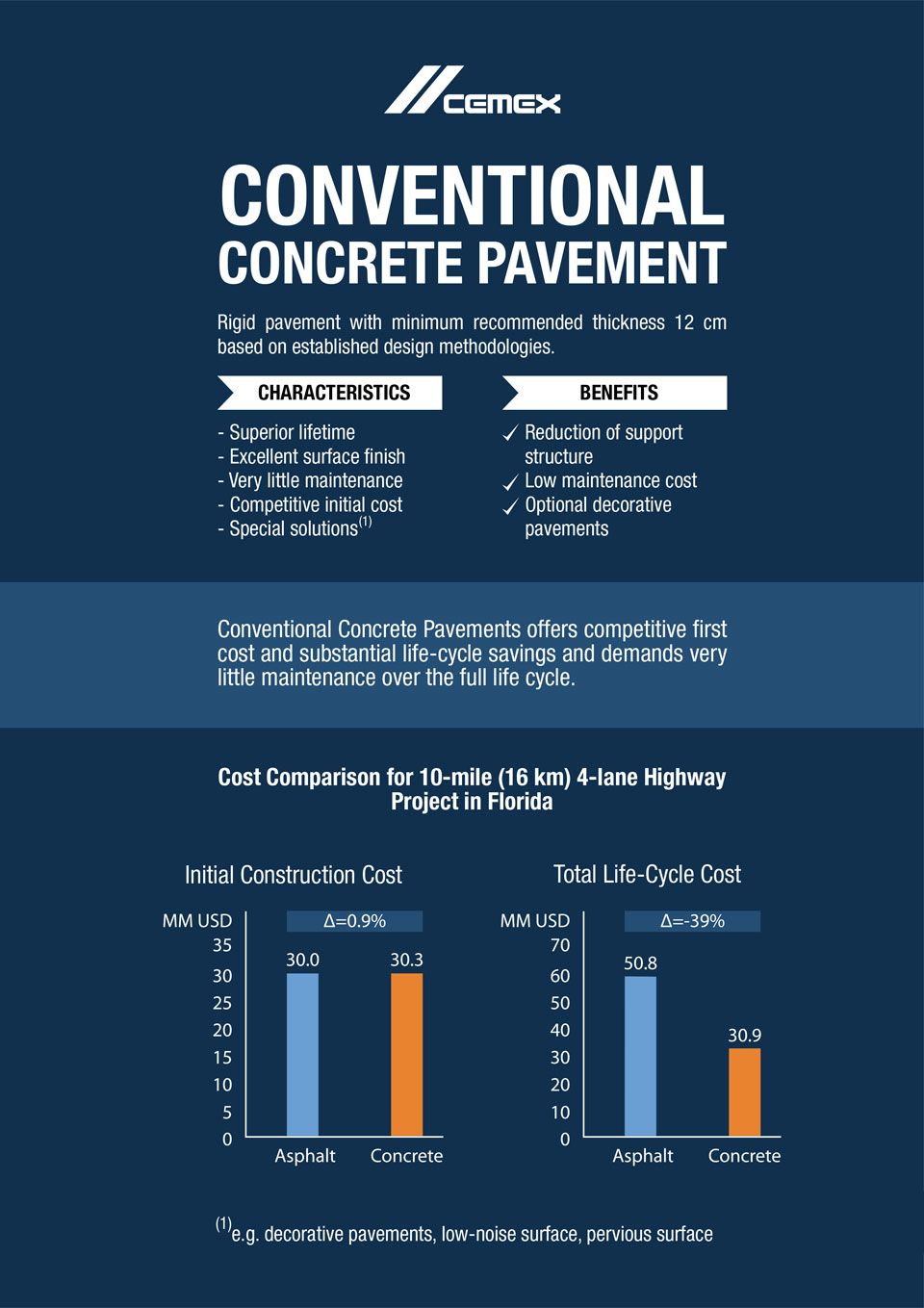 the image shows some characteristcs and benefits of conventional concrete pavement