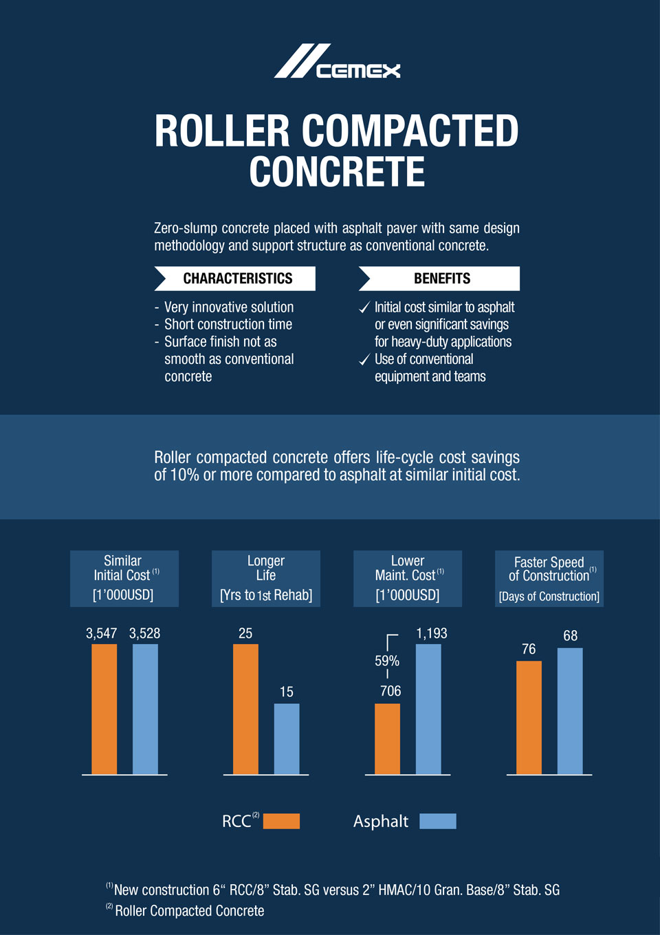 the image shows characteristics and benefits of roller compacted concrete
