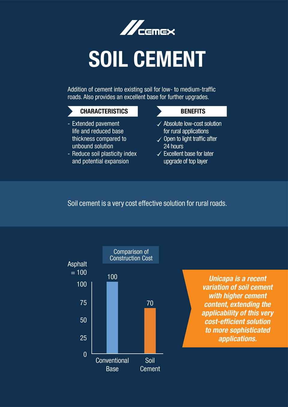 the image shows characteristics and benefits of soil cement