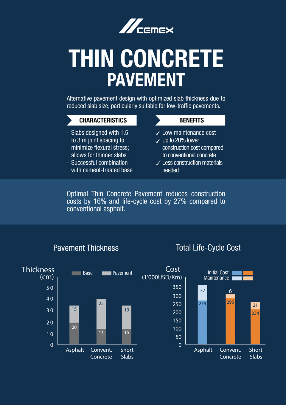 the image shows some characteristics and benefits of thin concrete pavement