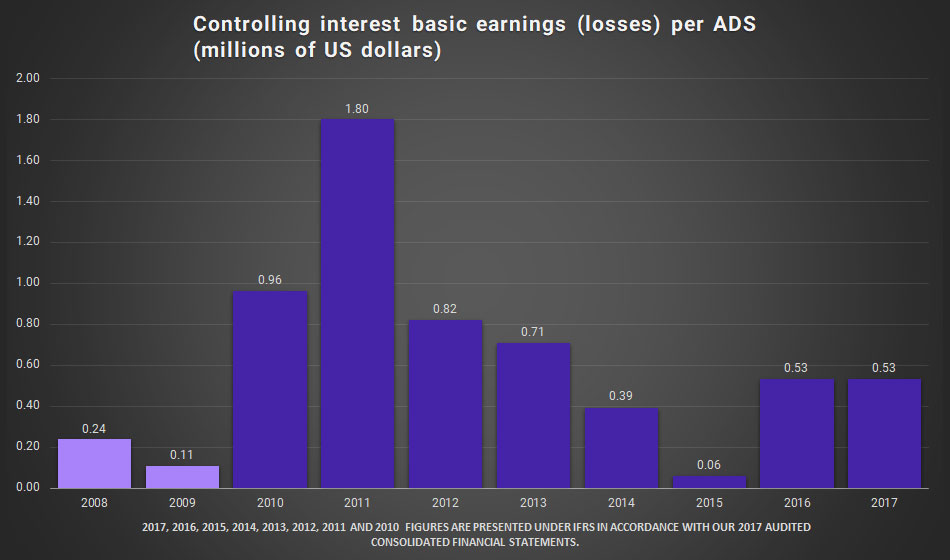 Graphic. Controlling interest basic earnings (losses) per ADS (millions of US dollars)