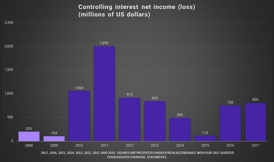 Graphic. Controlling interest net income (loss) (millions of US dollars)