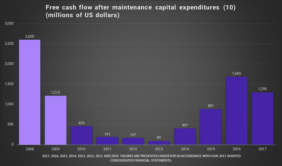 Graphic. Free cash flow after maintenance capital expenditures (millions of US dolars)