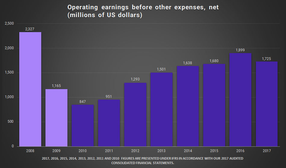 Graphic. Operating Earnings before Other Expenses, Net (millions of US dollars)