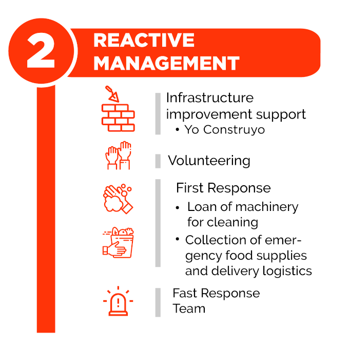Reactive Management