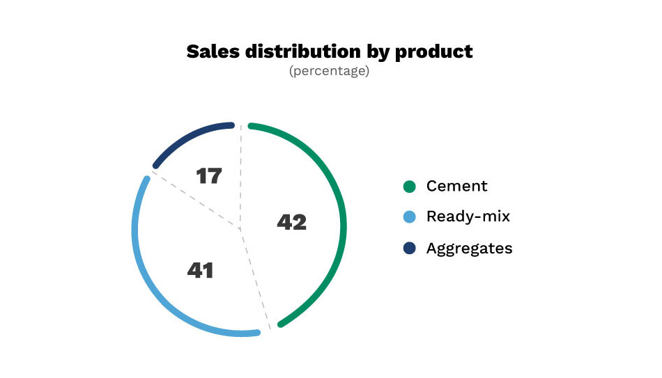 Sales Distribution by product