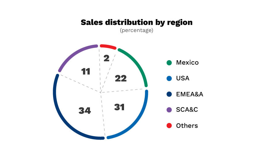 Sales distribution by region