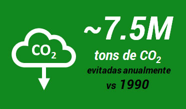  7.5 M tons CO2 evitadas anualmente vs. 1990